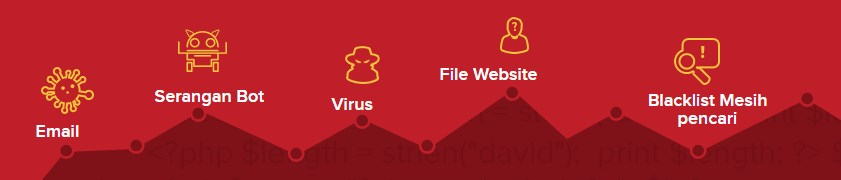 SiteLock Pendeteksi Malware