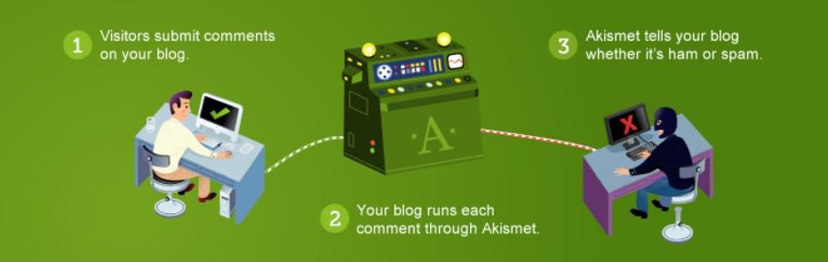 Akismet Plugin Untuk WordPress